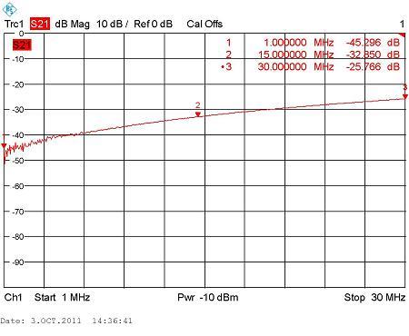 асимметрии балунов BR-800