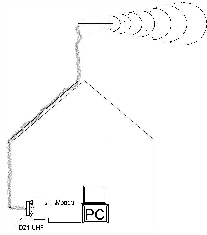 График КСВ антенны DZ1-UHF