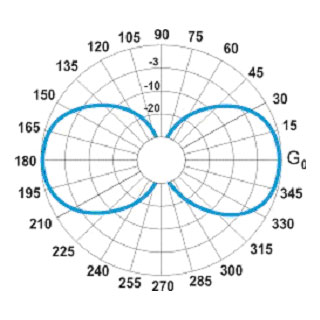 uhf vhf antenna diagram cobra vhf antenna wiring diagram
